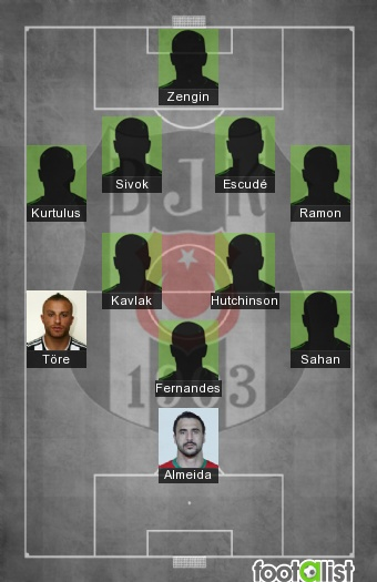Besiktas 2016-2017 Best XI