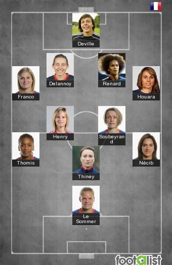 France Euro Féminin 2013
