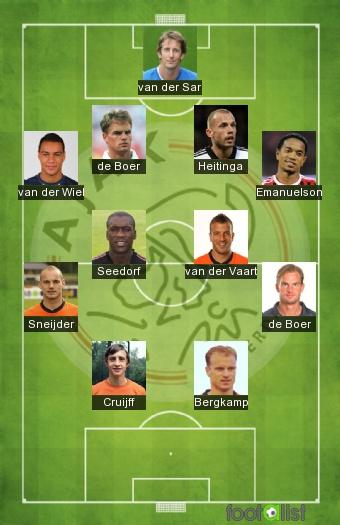 Ajax des années 1964 à 2014