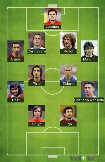 11 Histórico europeo