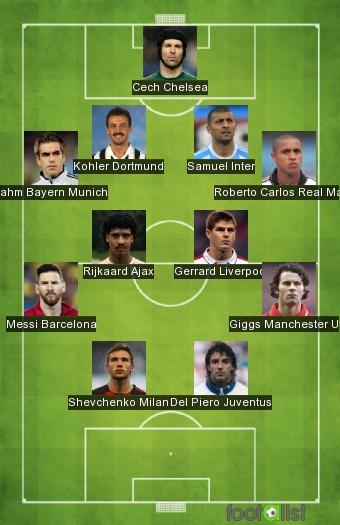 Champions League winners (since 92-93)