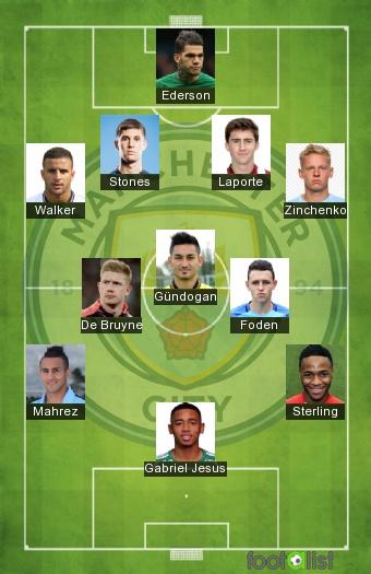 Manchester City 2020-2021 Best XI