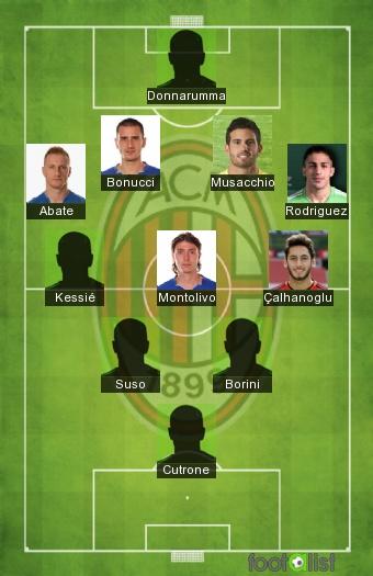 AC Milan 2017-2018 - Equipe-type