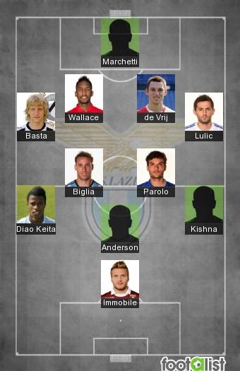 Lazio Rome 2016-2017 Best XI